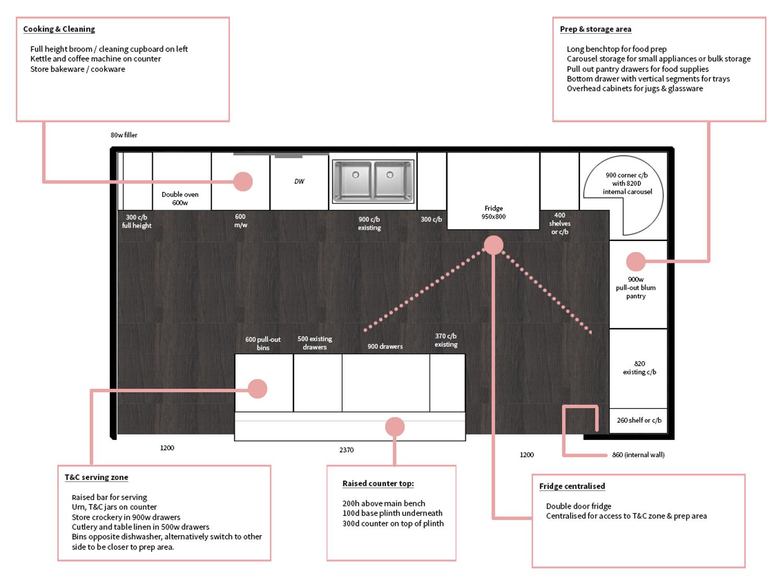 Annotated kitchen plan